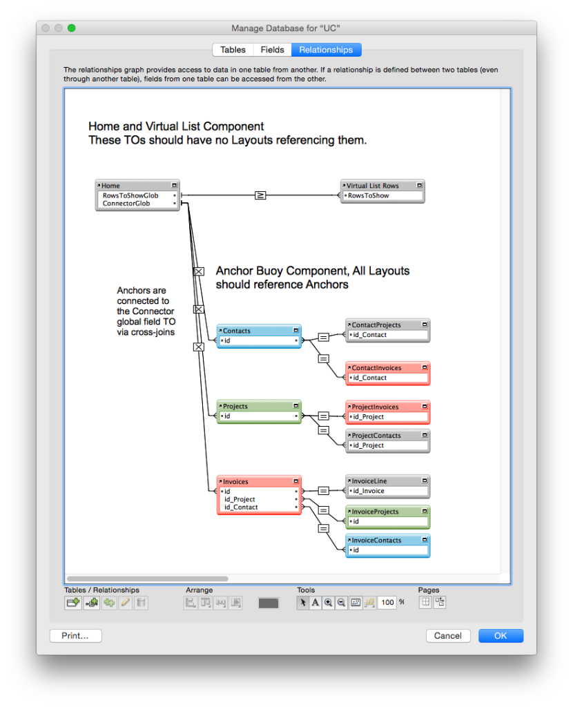 The early Universal Context Data Model
