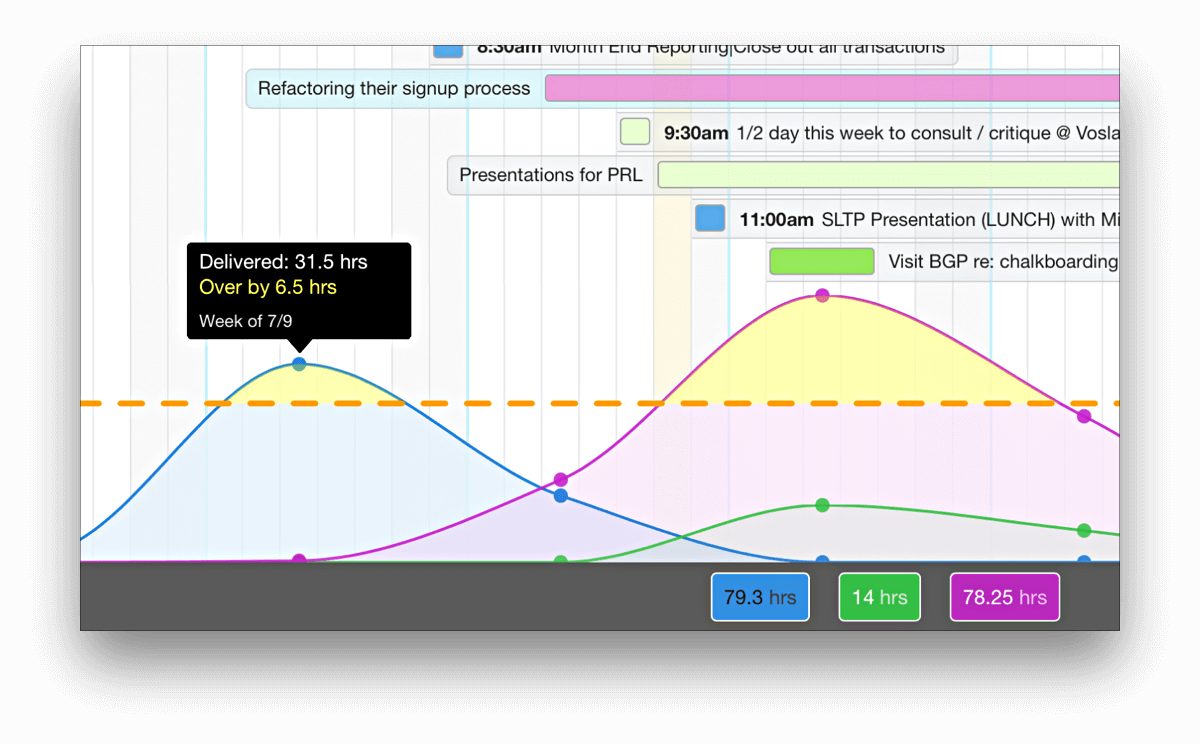 Compare schedule data to your goals
